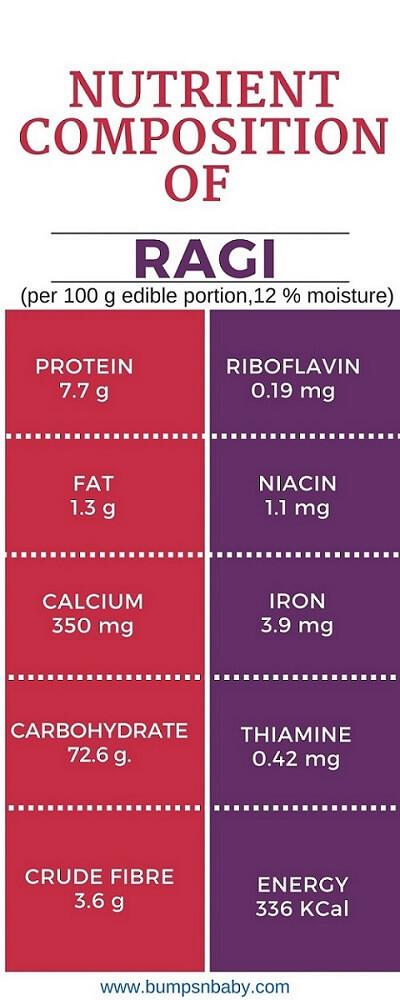 nutritional benefits of ragi
