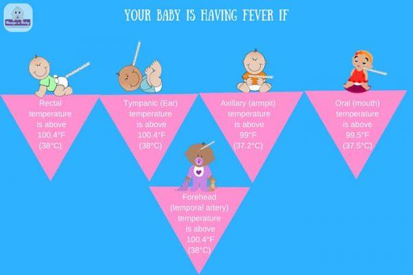 Fever in children-temperature